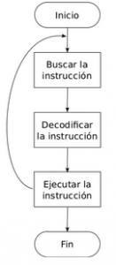 cicloreducido